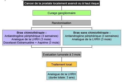 tumeur prostate traitement