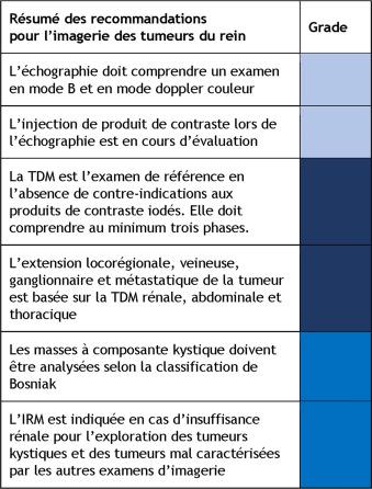 Recommandations françaises du Comité de Cancérologie de l ...